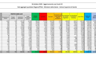 Covid-19, 11.705 nuovi casi e 69 decessi nelle ultime 24 ore