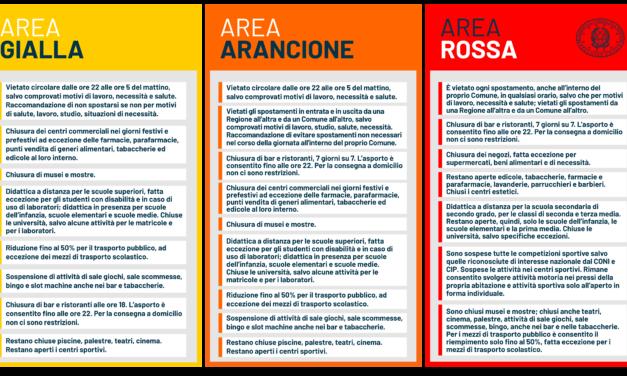 Speranza firmerà una nuova ordinanza: area arancione per Calabria, Lombardia e Piemonte, area gialla per Liguria e Sicilia. Ecco cosa potrebbe cambiare
