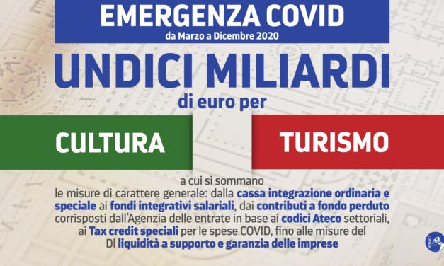 Covid, oltre 11 miliardi di euro per turismo e cultura dal Mibact